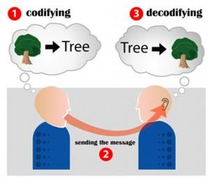 komunikasi efektif dedysetyo.net