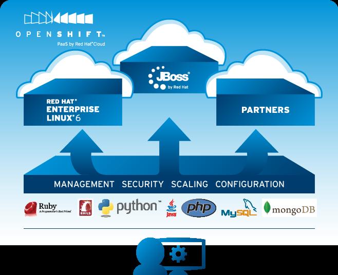 Mudahnya Membangun Aplikasi Menggunakan OpenShift Cloud Redhat