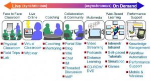 Gambar diambil dari http://www.cognitivedesignsolutions.com/