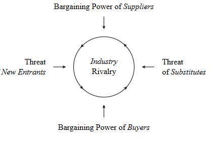 bargaining powers